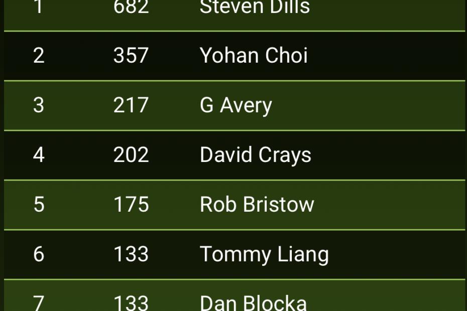 Golf BPM May 2021 Leaderboard